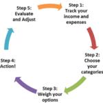 steps spending plan